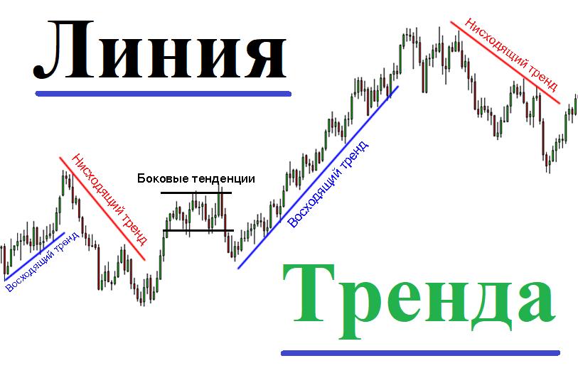 Что такое линия тренда